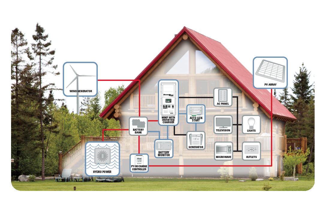 Off-grid_diagram
