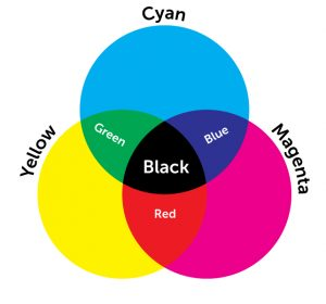 CMYK Color Wheel