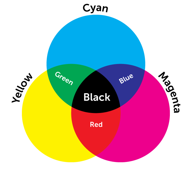 CMYK and RGB Aren't Text Shorthand are They?